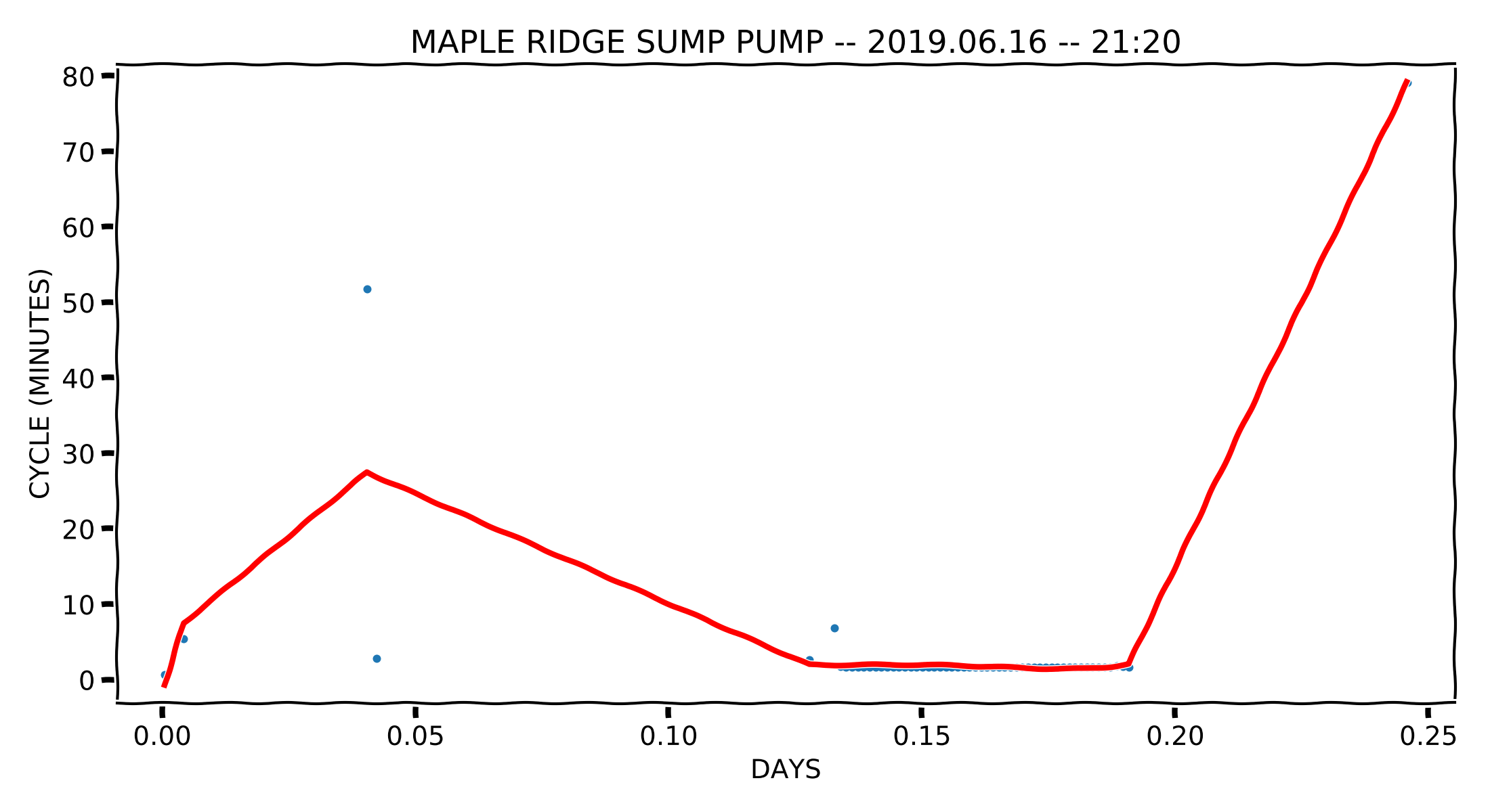 SUMP PUMP PLOT